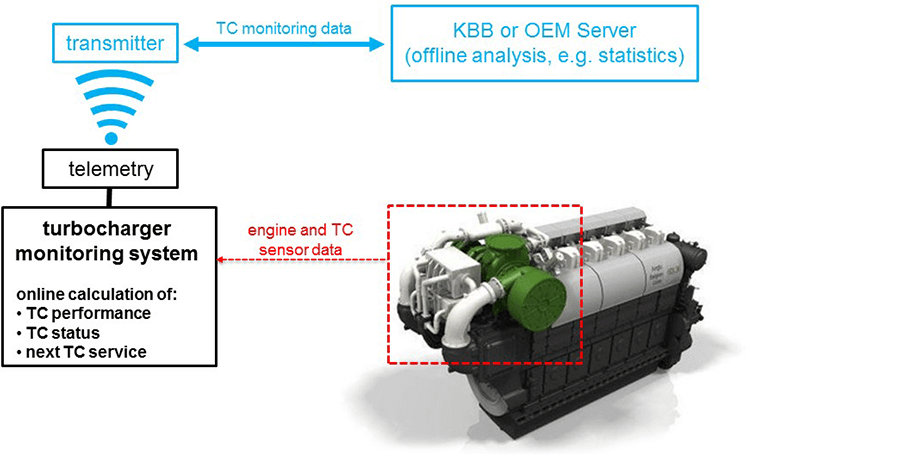 Online monitoring of an exhaust-gas turbocharger